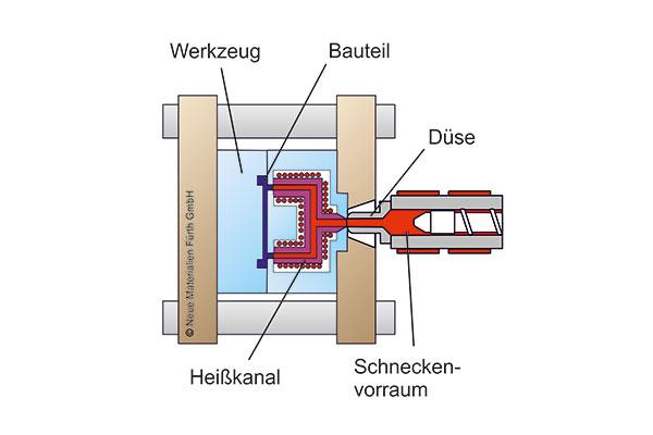 Schema-Heisskanal