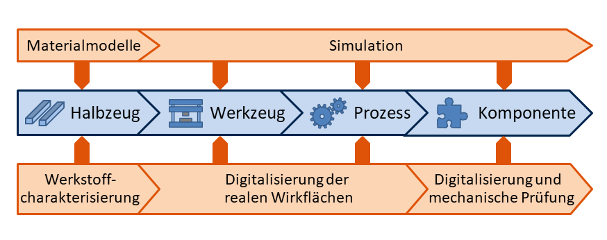 DigitalerZwilling